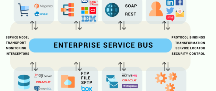 ESB (Enterprise Service Bus) for distributed business services